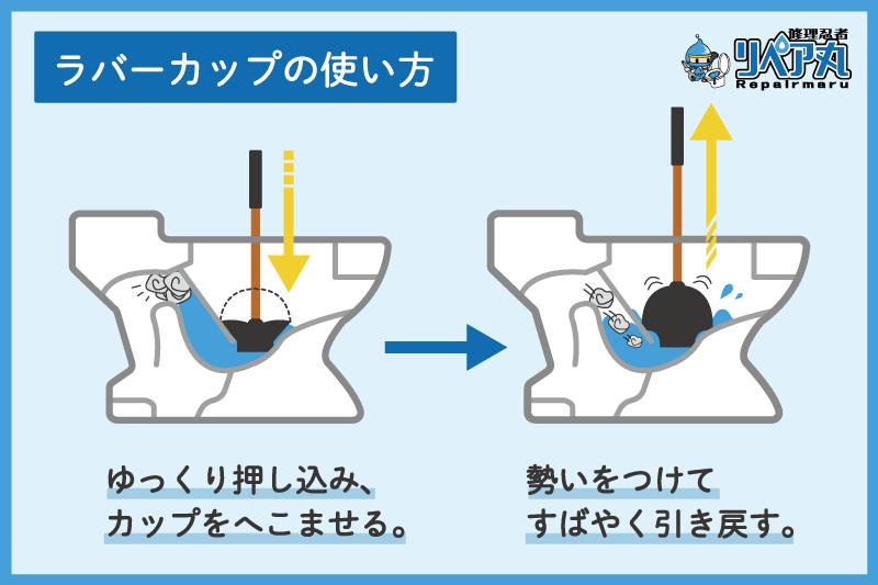 ラバーカップの使い方説明図