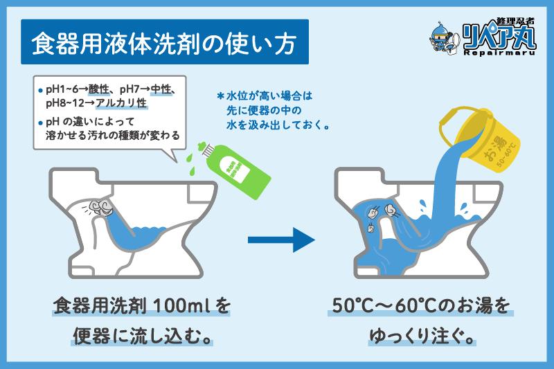 詰まり お湯 トイレ トイレ詰まりを洗剤や洗浄剤で解決しよう|スイドウサービス
