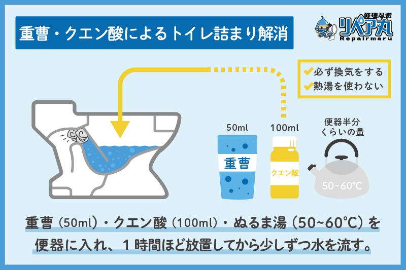 トイレつまり クエン酸